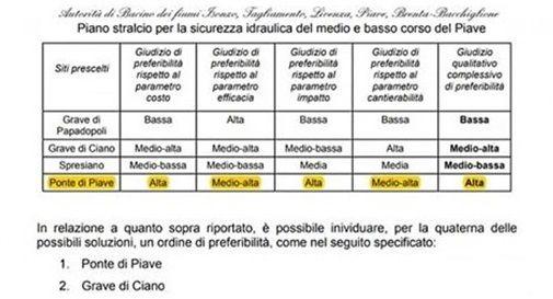 Piano stralcio per la sicurezza idraulica del Piave