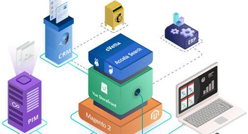 Vuoi un e-commerce su misura? Scegli la proposta ITTweb per sviluppo moduli Magento 2